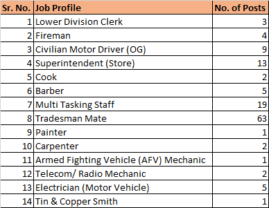 Central Vehicle Depot Delhi Job Profile