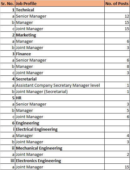 NTC Job Profile